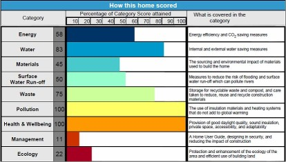 Code for Sustainable Homes Score